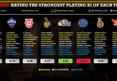 IPL 2020- Rating the Strongest Playing 11 of Each Team