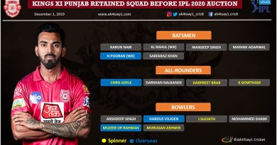 Kings XI Punjab, KXIP IPL 2020 Auction strategy