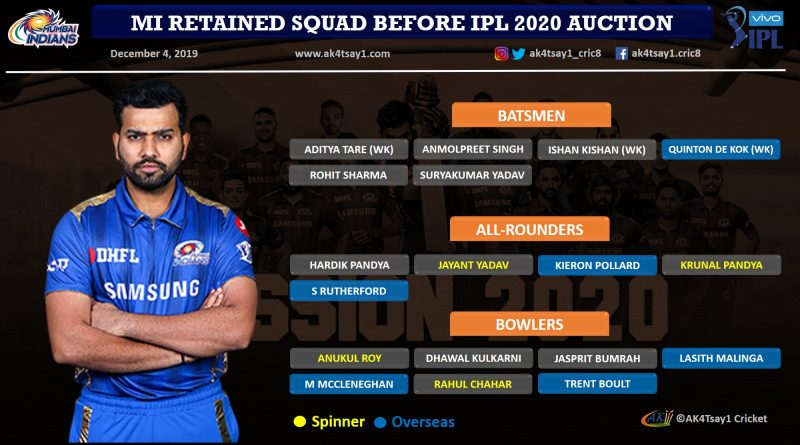 Mumbai Indians, MI strategy for IPL 2020 Auction