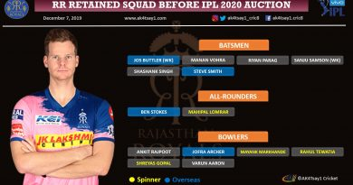 Rajasthan Royals, RR IPL 2020 Auction Strategy