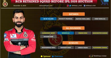 Royal Challengers Bangalore, RCB IPL 2020 Auction Strategy