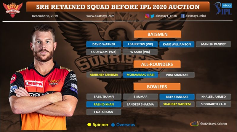 Sunrisers Hyderabad, SRH IPL 2020 Auction strategy