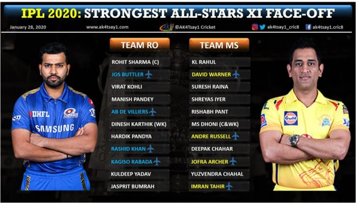 IPL 2020 All stars 11 face off MS dhoni vs Rohit Sharma