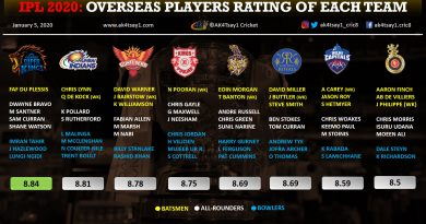 IPL 2020 overseas players rating of each team