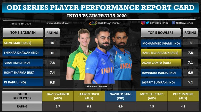 India vs Australia (Aus) Player Ratings (Report Card)