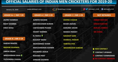 Official Salaries of Indian Men Cricketers for 2019-20