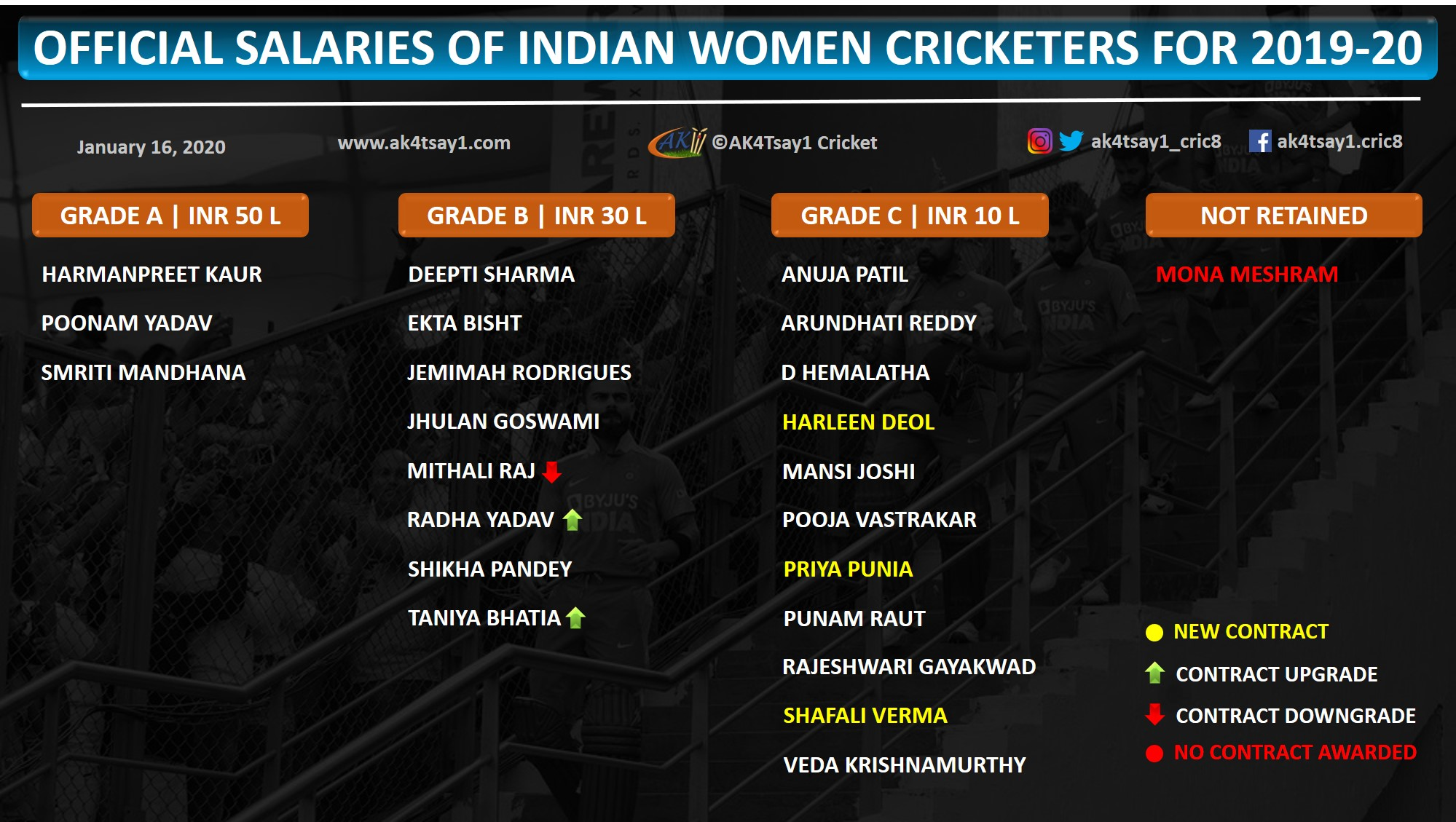 Official Salaries of Indian Women Cricketers for 2019-20