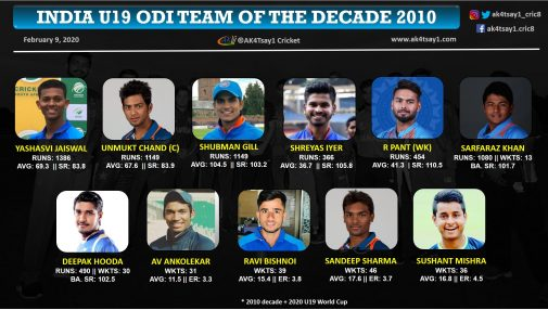 India U19 ODI Team of the Decade 2010