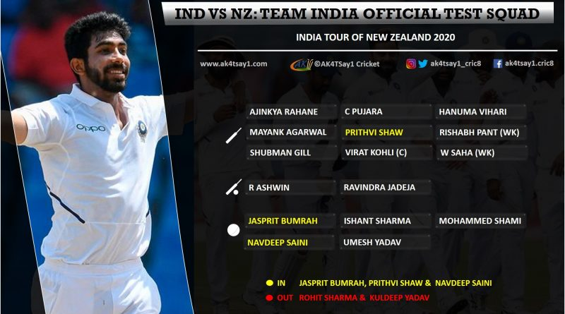 India tour of NZ 2020 - Team India Test Squad