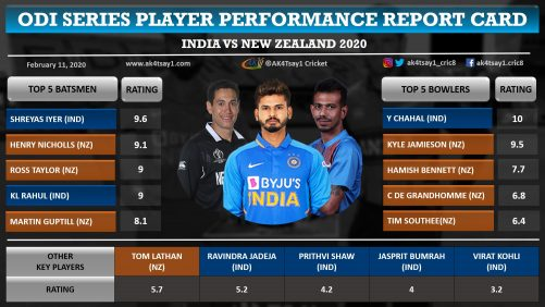 India vs New Zealand (NZ) 2020 ODI Series Player ratings, Report Card