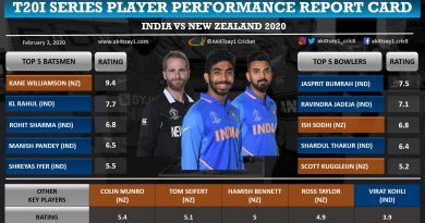India vs NZ 2020 T20I Series Player Performance Report Card