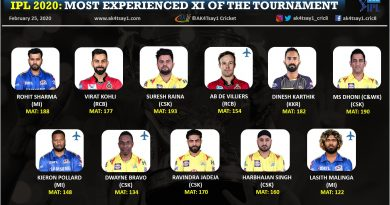 Most experienced playing 11 for IPL 2020
