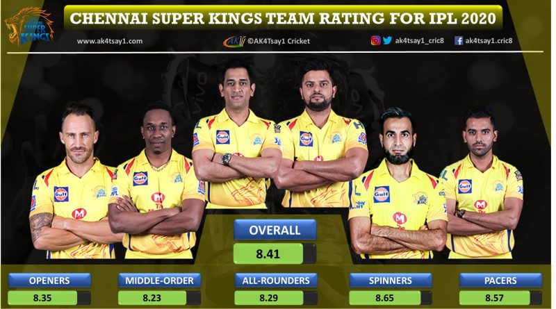 Chennai Super Kings, CSK Team Rating for IPL 2020
