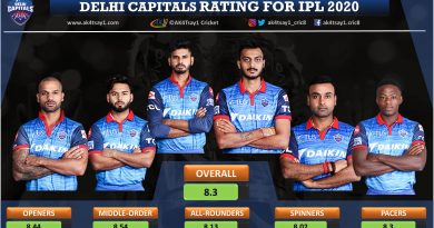 Delhi Capitals, DC Team Rating for IPL 2020