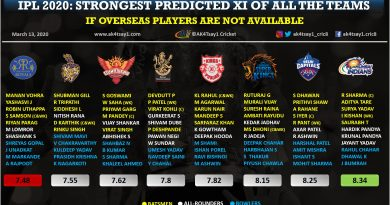 IPL 2020, Strongest predicted playing 11 if overseas players are not available