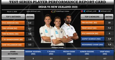 India vs NZ 2020- Test Series Player Performance Report Card