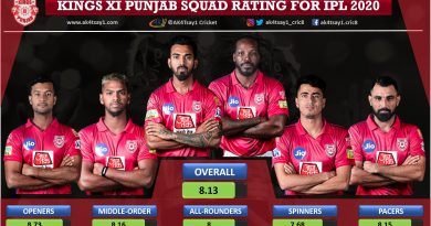 Kings XI Punjab, KXIP squad Rating for IPL 2020