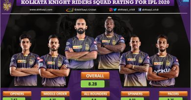 Kolkata Knight Riders, KKR Squad Rating for IPL 2020 season
