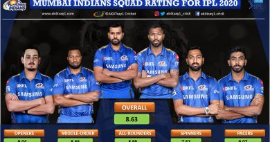Mumbai Indians, MI Squad Rating for IPL 2020