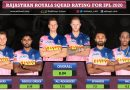 IPL 2020: Rajasthan Royals (RR) Squad Rating for the Season