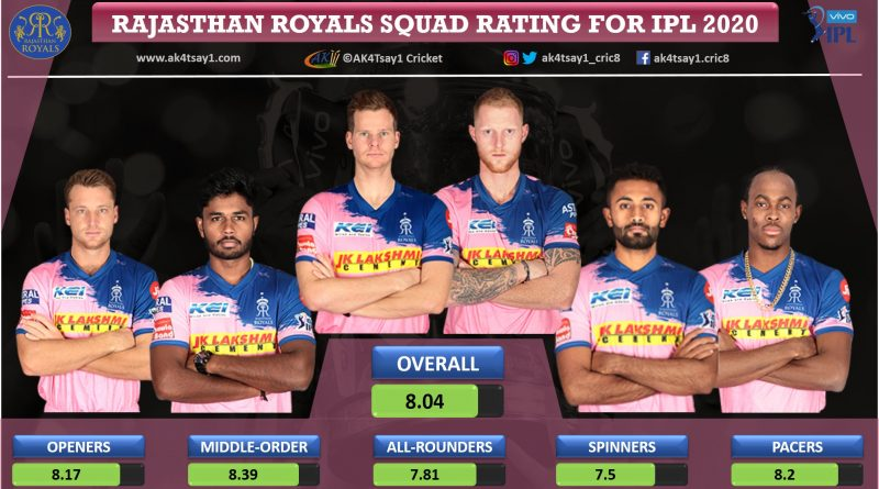 Rajasthan Royals, RR Squad Rating for IPL 2020
