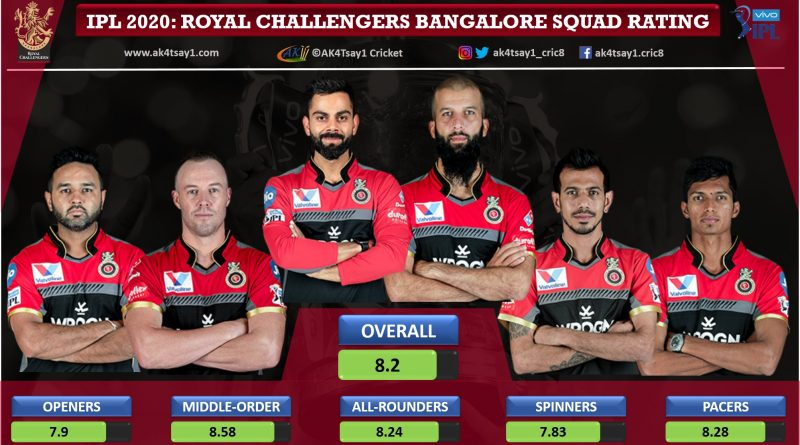 Royal Challengers Bangalore, RCB Squad Rating for IPL 2020