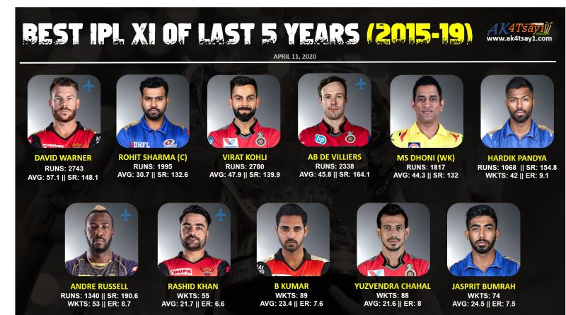 Best IPL playing 11 of last 5 years, 2015-19