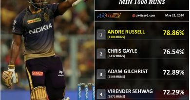 Highest percentage of runs in Boundaries in IPL