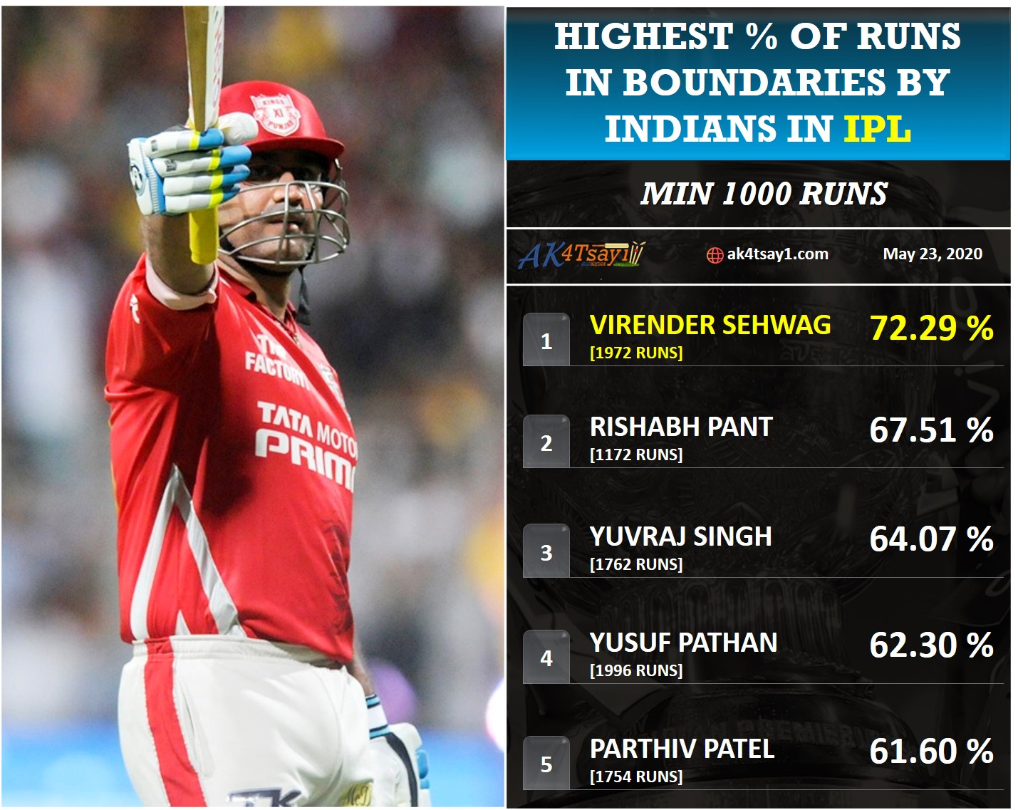 Highest percentage of runs in Boundaries in IPL by Indians