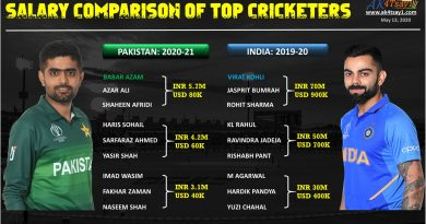 India vs Pakistan players Salary comparison 2020