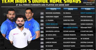Team India unique squads if all three formats are played on same day