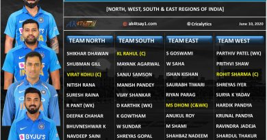 Comparing the Strongest T20 XI's from different regions of India
