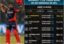 IPL Special: Top 5 Highest Percentage of Team runs in an Innings in IPL