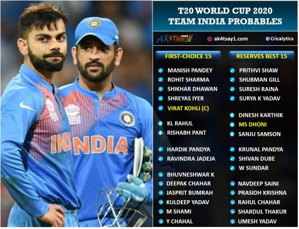 Predicted Team India squad and reserves for T20 World Cup 2020