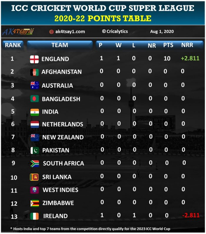 2020–22 ICC Cricket World Cup Super League Points Table