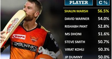 Most consistent batsman or batsmen in the history of IPL