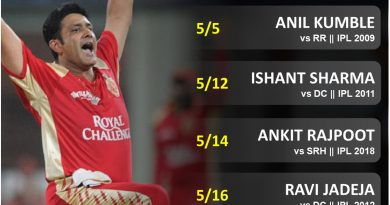 Best bowling spell an Indian in IPL