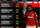 Highest score by an Indian in IPL