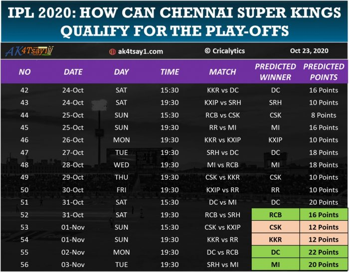 How can CSK qualify for IPL 2020 play-offs with 12 Points
