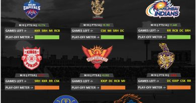 IPL 2020 Play offs qualification scenario for CSK