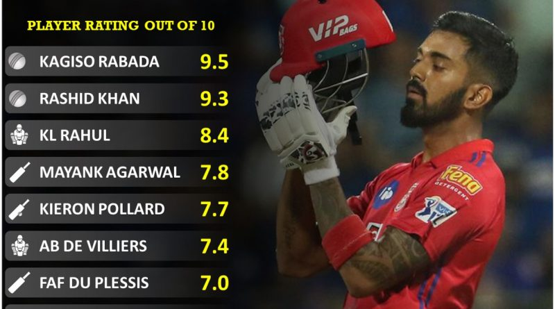 Player performance report card for first half of IPL 2020