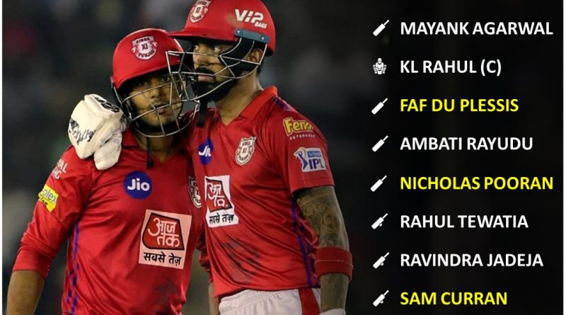 Best playing 11 team from the bottom half of points table for IPL 2020