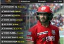 IPL 2020 paisa barbaad or worst value for money 11 of the season
