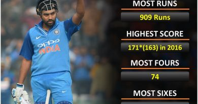 India vs Australia, aus top records or stats of Rohit Sharma