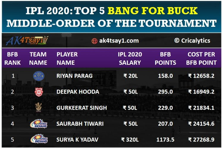 Top 5 Bang for Buck middle-order players for IPL 2020 || Cricalytics