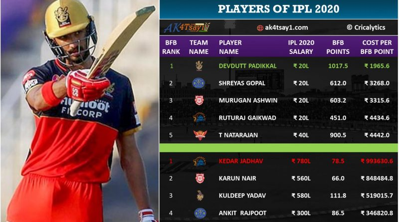 top 5 and worst 5 bang for buck players analysis ipl 2020