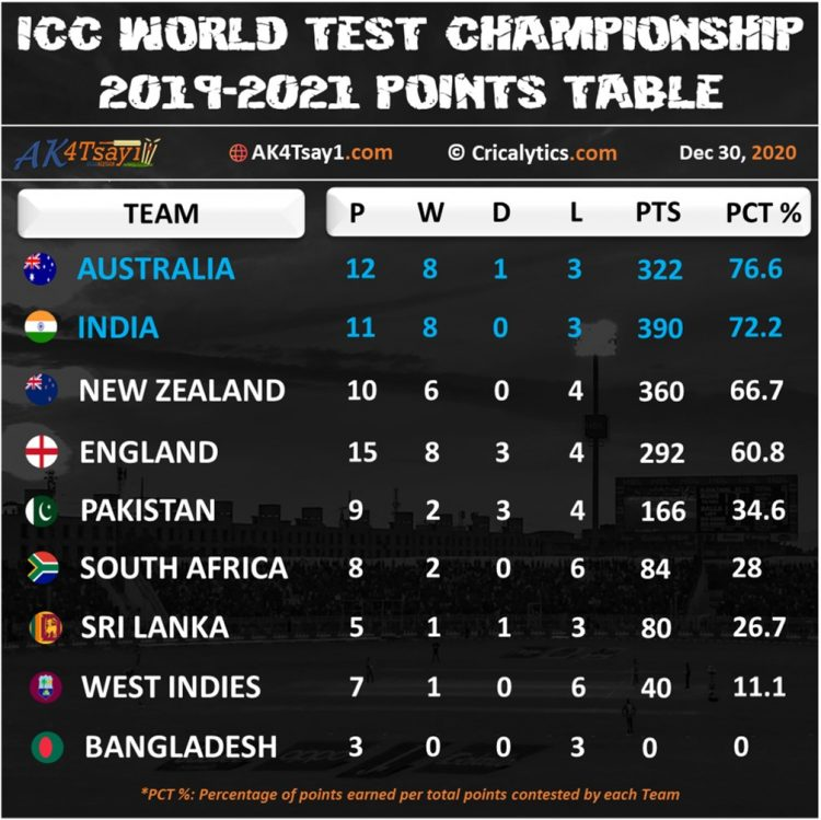 ICC World Test Championship standings as on December 30 2020