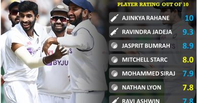 India vs Australia 2020 second test player performance report card by Cricalytics
