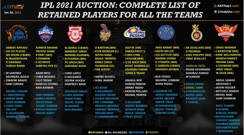 IPL 2021 complete squad list of retained players for all teams ahead of Auction