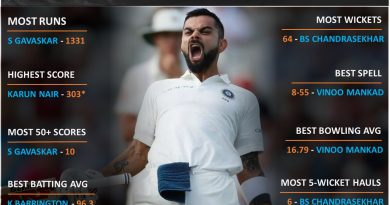 India vs England top unique records in test matches